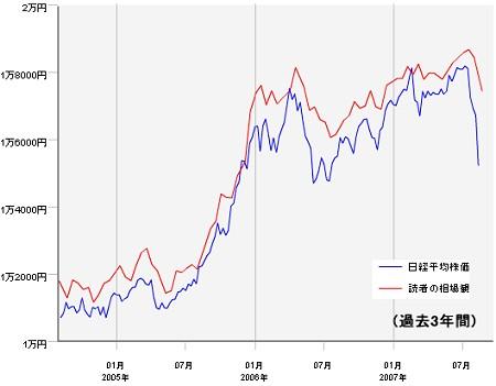 過去3年間における実際の日経平均株価と、その時々の読者の相場観の推移
