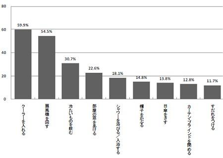 具体的な暑さ対策(10%以上のみ抽出、複数回答)