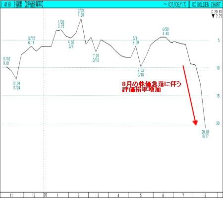 2006年11月以降の「信用評価損率」。0%を超える、つまり「益率」になることは滅多にないので「損率」だけのチャート。