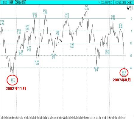 信用取引損益率がマイナス20%を超えて下落したのは2002年11月以来