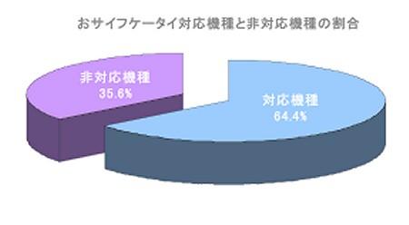 おサイフケータイ対応機種・非対応機種の割合