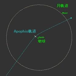 2029年の最接近時の99942 Apophis軌道イメージ