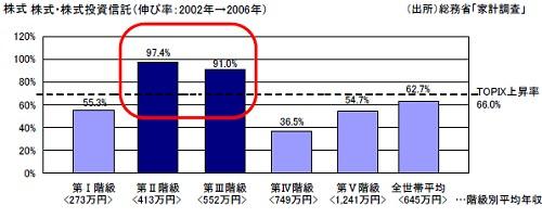 証券税制優遇措置導入前後における、各所得層別の株式・株式投信の保有額増加率