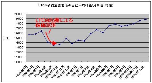 LTCM破綻危機(1998年後半)前後の月単位日経平均株価