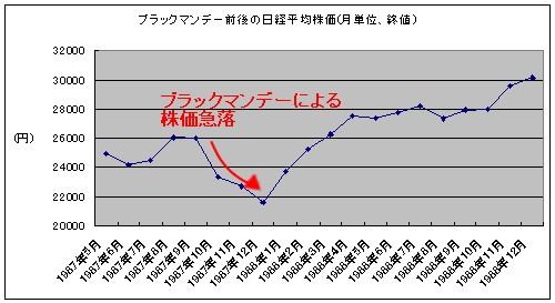 ブラックマンデー(1987年10月)前後の月単位日経平均株価