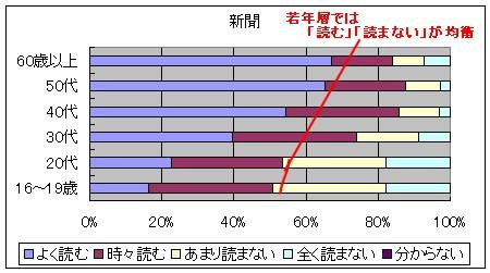 「新聞」における各年齢層での購読率