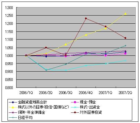 2006年第1四半期から2007年第2四半期までの四半期ごとの家計における金融資産・主要項目ごとの変化率(2006年第1四半期を1.00とした場合の変動値)。