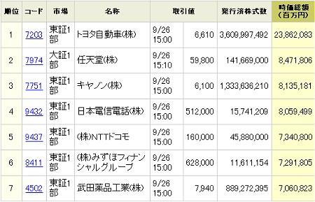 9月26日終値時点での日本国内上場企業の時価総額ベスト7。