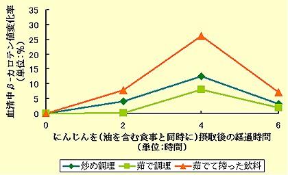 三方式のにんじん調理法によるβ-カロテンの血清中量変化率