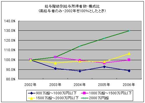 給与階級別給与所得者数・構成比(高給与者のみ・2002年を100%としたとき)