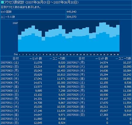 2007年9月度の日毎アクセス分析