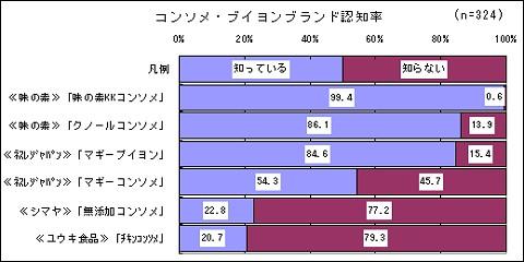 コンソメ・ブイヨンのブランド認知率