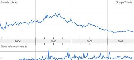「Google Trends」による過去4年間の「萌え」検索頻度の推移。