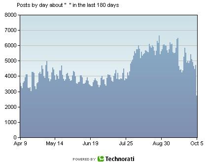 過去180日間における「萌え」の語られ度。