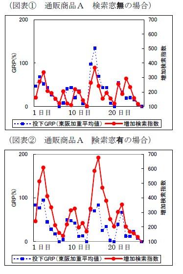 「検索窓」を使わない場合(上)と比較して使った場合(下)の方が、検索増加率(赤の折れ線グラフ)が大幅に増加しているのが分かる。