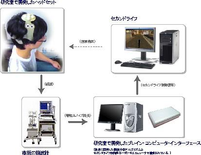 「ブレイン・コンピュータ・システム」の模式図