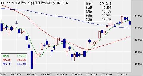 8月1日以降の日経平均株価推移(日足)