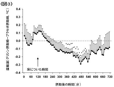 人間に対する直腸温の変化。グリシンまたはプラセボを0分で摂取し、図中の矢印で床につかせた。縦軸に(グリシン摂取時の直腸温)-(プラセボ摂取時の直腸温)をとると、グリシン摂取6時間後に直腸温は有意に減少し、約6時間持続した。