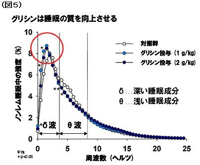 ノンレム睡眠時脳波の周波数解析を行った。脳波は周波数が低い帯域が多いほど眠りが深い、つまり質の良い睡眠が取れているといわれている。低周波数の領域においてグリシン投与群(1g/kg)で強度が有意に上昇した。