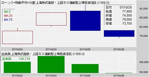 上場してから4日しか経過していないのでチャートも何もあったものではないが(笑)上海株式指数・上証50連動型上場投資信託(1309)の値動きと出来高