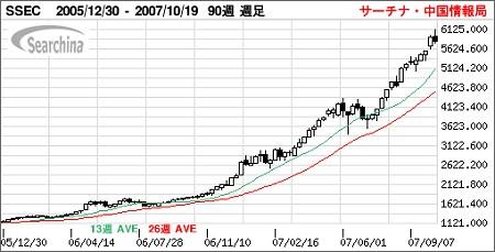 上海総合株価指数(SSEC)の動向