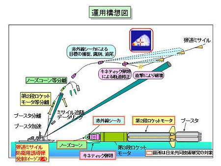DACSを用いた新弾道ミサイル防衛用誘導弾の概要