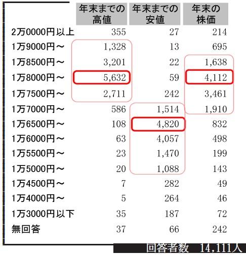 年末までの高値、安値、年末それぞれの日経平均予想とその得票数(最多を濃い赤、1000票以上をピンクで囲み)