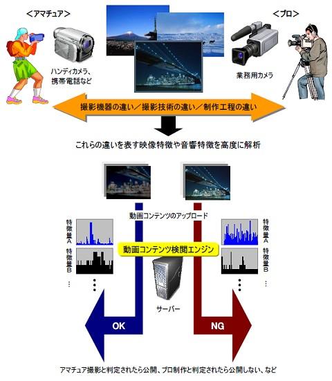 「プロ・アマ動画コンテンツ判別技術」概念図