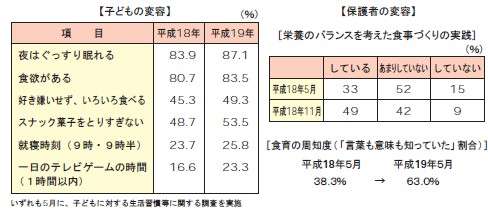 富山県富山市立萩浦小学校の事例における食育への積極的な取り組みの成果事例