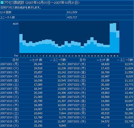 2007年10月度の日毎アクセス分析