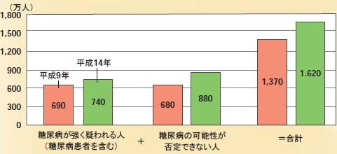 糖尿病患者数の推移(推定値)