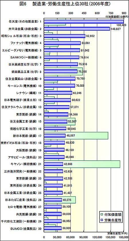 製造業の労働生産性上位30社
