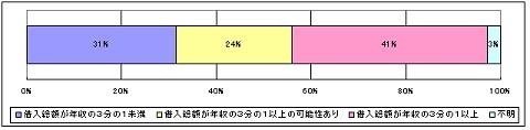 世帯年収に対する借入比率