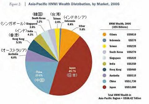 アジア地域における「富裕層の持つ金融資産」