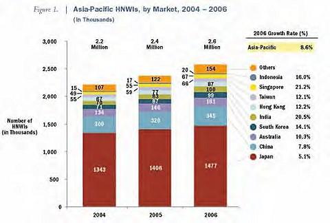 アジア地域における「富裕層の数」