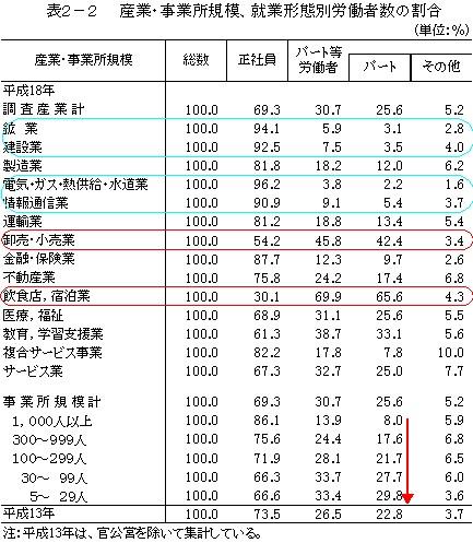 産業や事業所規模別の就業形態別労働者数割合