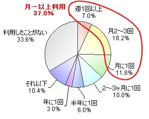 コンビニATMの利用頻度