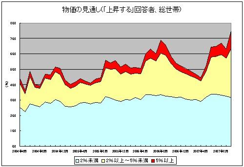物価の見通し(総世帯で「上昇する」回答者、総計面グラフ)