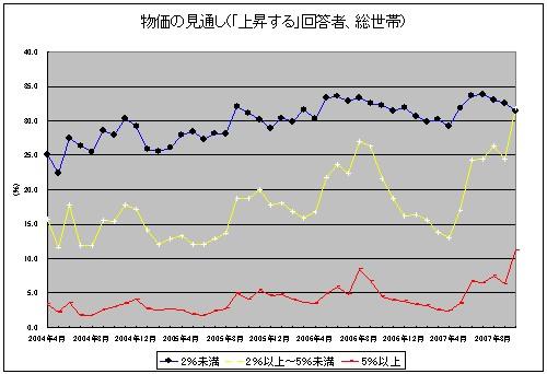 物価の見通し(総世帯で「上昇する」回答者、上昇率項目別折れ線グラフ)