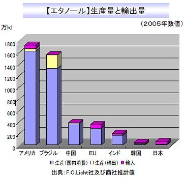 バイオエタノールの生産・輸出量