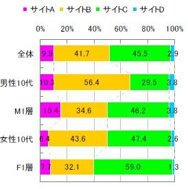 年齢層別サイト支持率(M1とは男性20歳~34歳層、F1とは女性20歳~34歳層を指す)