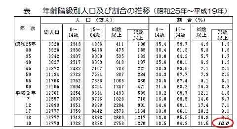 年齢階級別人口及び割合の推移