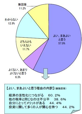 「10%措置」に対する考え方とその内容