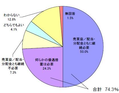 「10%措置」の延長の必要性