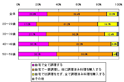 クリスマスの食事の「中食」利用割合・全体と年齢層別