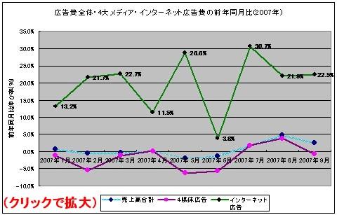 広告費全体・4大メディア・インターネット広告費の前年同月比(2007年)
