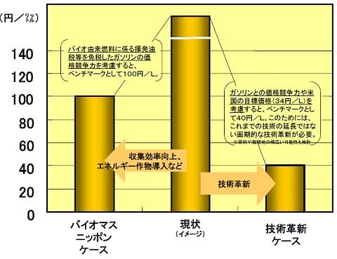 日本の計画。新規技術の開発で2015年までに40円/リットルの製造コストを目指す。