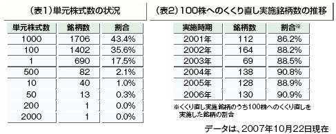 単元株式数の現状と100株への移行銘柄がすでに増えている状況