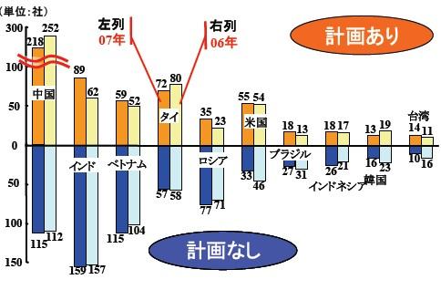 2006-2007年における事業計画の展開先傾向