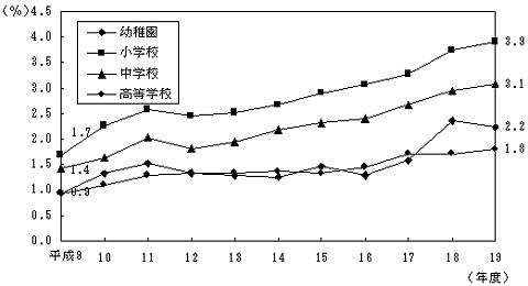 1997年(平成9年)以降の各学校別のぜん息り患率
